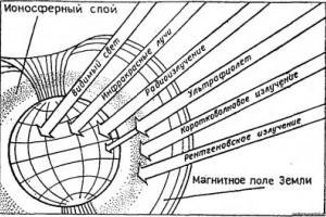 Солнечная постоянная для городов Украины