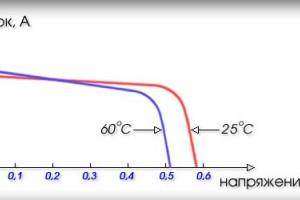 Солнечные элементы — немного теории »