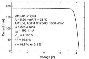 Солнечные элементы с высоким КПД. Новый рекорд!